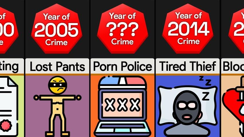 Timeline: Dumbest Criminals Ever