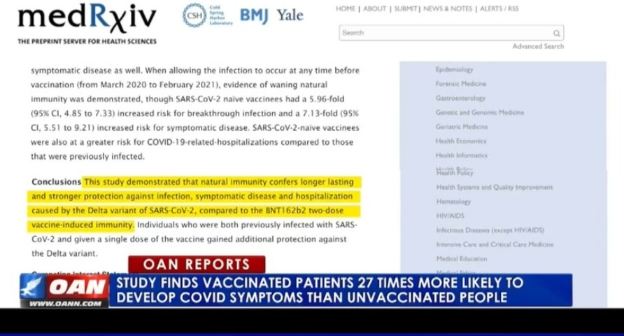 Study finds vaccinated patients 27 times more likely to develop COVID symptoms than unvaccinated