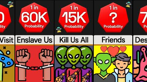 Probability Comparison: What If Aliens Invaded Earth