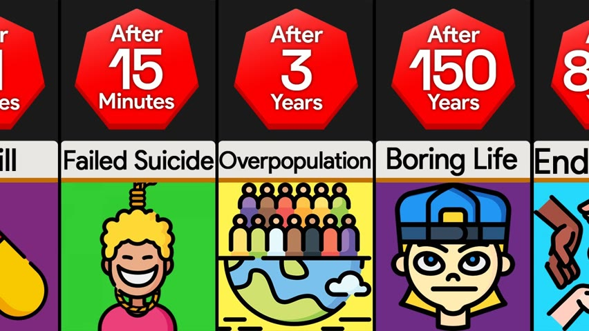 Timeline: What If Humans Were Immortal