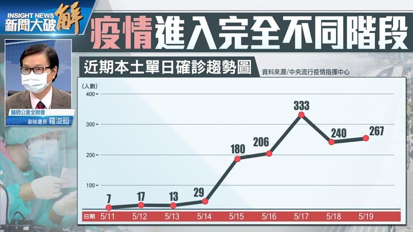 精彩片段》🔥病毒無法清零?台灣集體作戰!防堵與減災一樣重要! 羅浚晅 @新聞大破解
